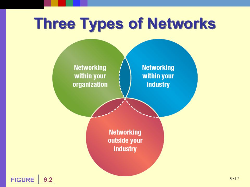 Three Types of Networks