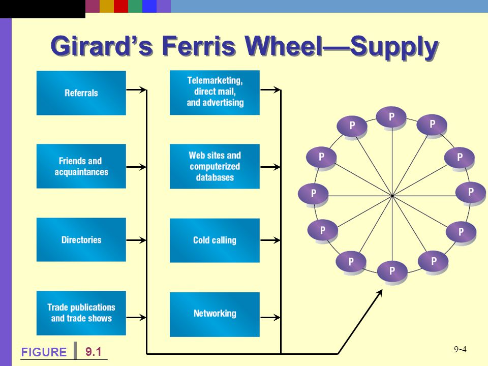Girard's Ferris Wheel—Supply