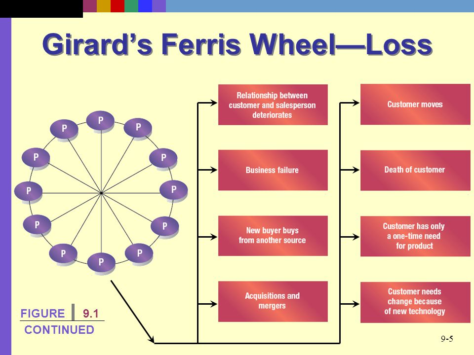 Girard's Ferris Wheel—Loss