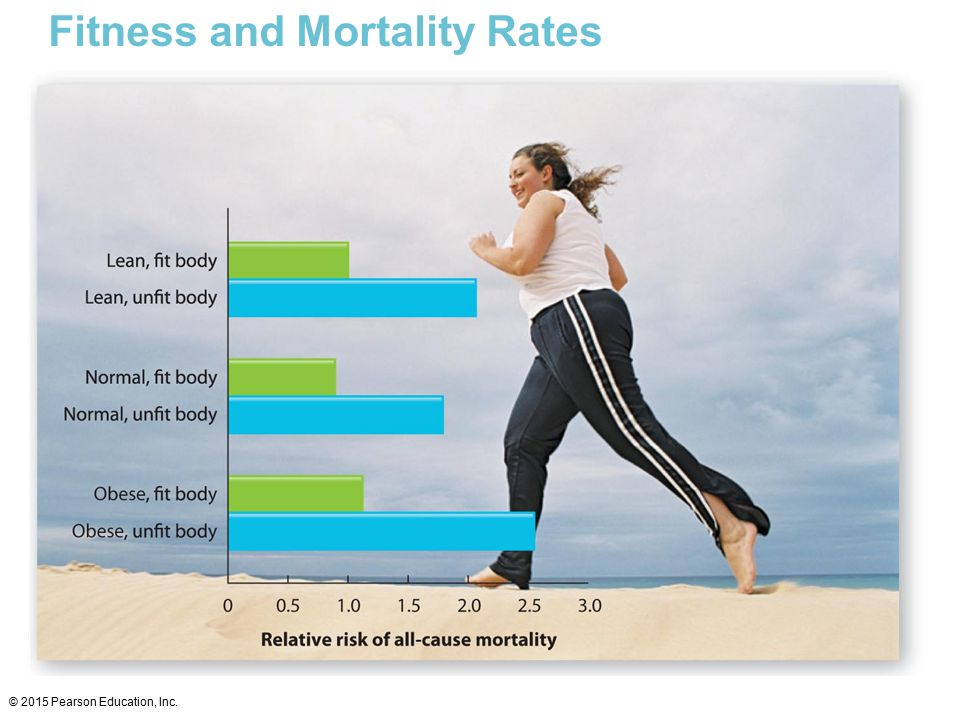 Fitness and Mortality Rates