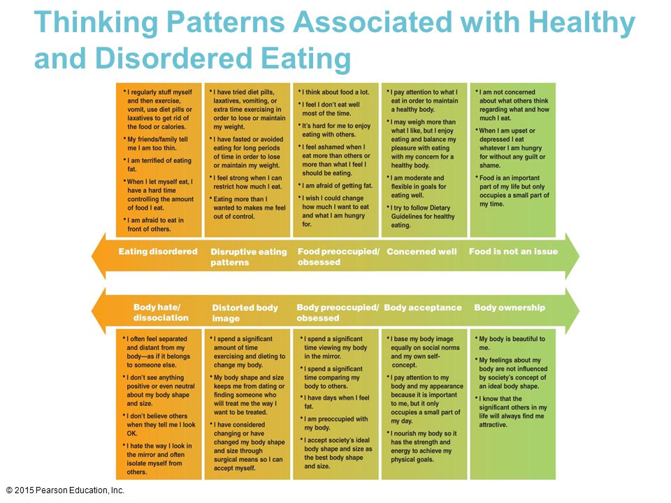 Thinking Patterns Associated with Healthy and Disordered Eating