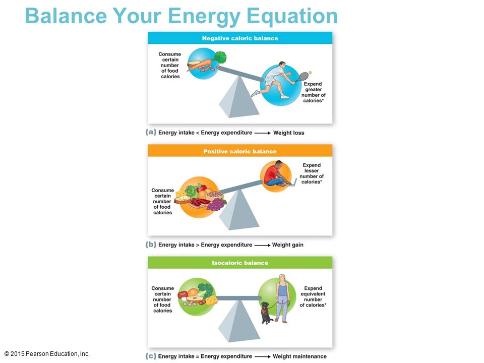 Balance Your Energy Equation