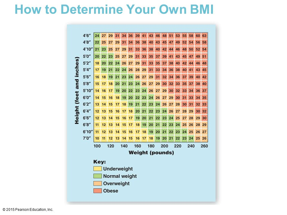 How to Determine Your Own BMI