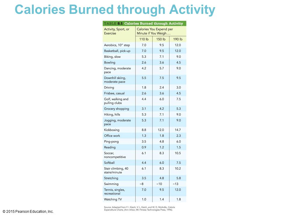 Calories Burned through Activity