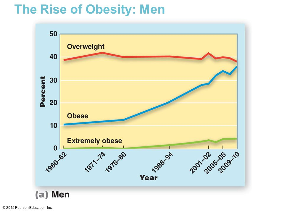 The Rise of Obesity: Men