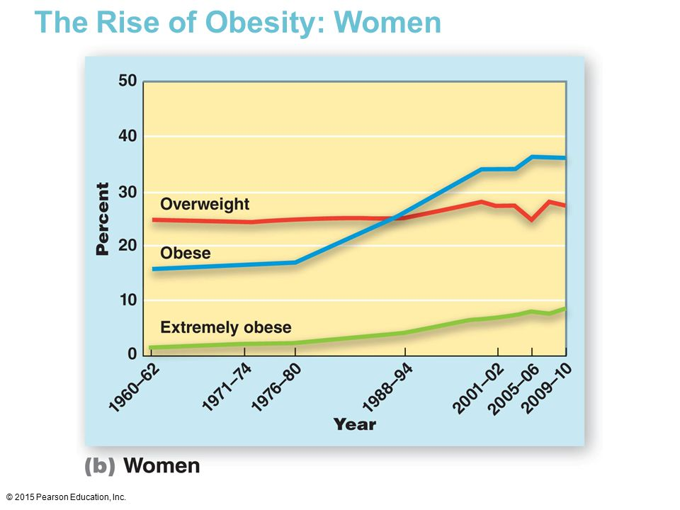 The Rise of Obesity: Women