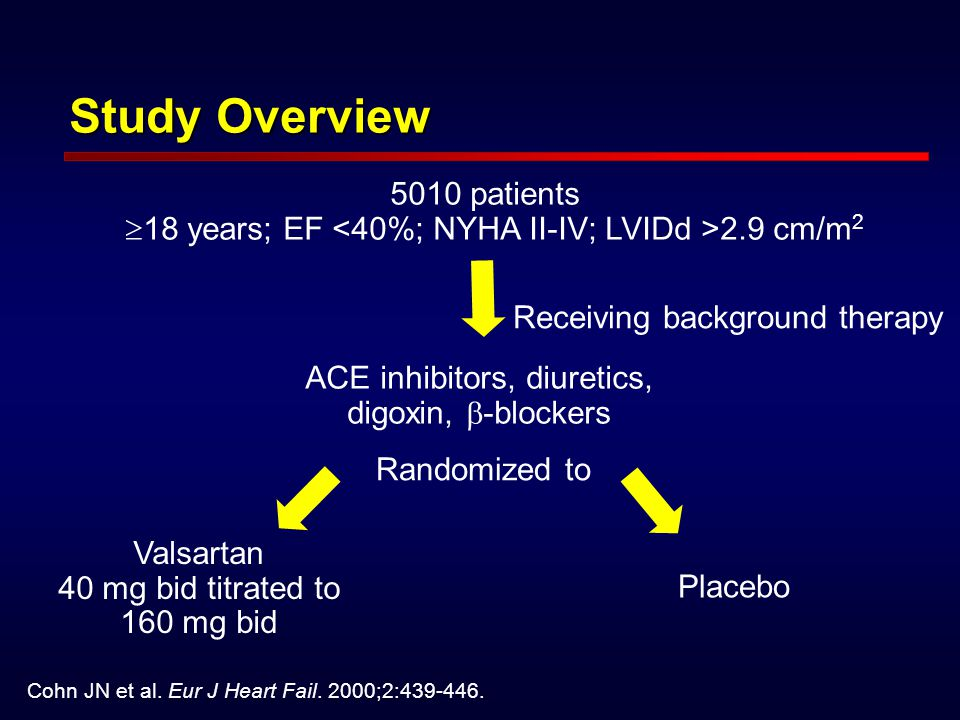 Study Overview 5010 patients 18 years; EF <40%; NYHA II-IV; LVIDd >2.9 cm/m2. Receiving background therapy.