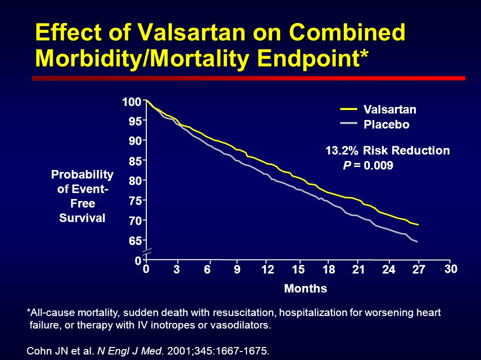 Effect of Valsartan on Combined Morbidity/Mortality Endpoint*