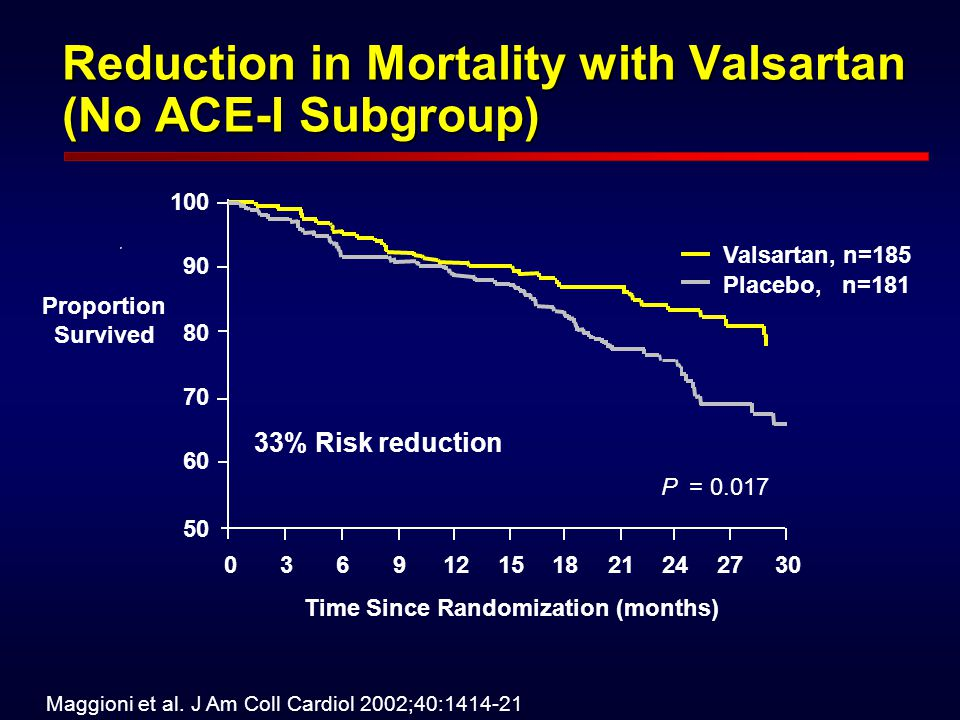 Reduction in Mortality with Valsartan (No ACE-I Subgroup)