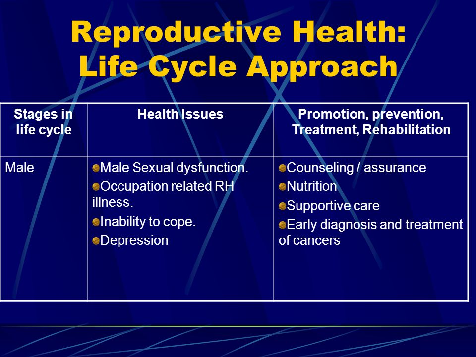 Reproductive Health: Life Cycle Approach