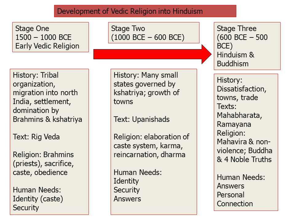 difference between early vedic age and later vedic age