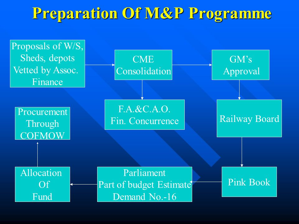ROLLING STOCK PROGRAMME AND M&P PROGRAMME - ppt video online download
