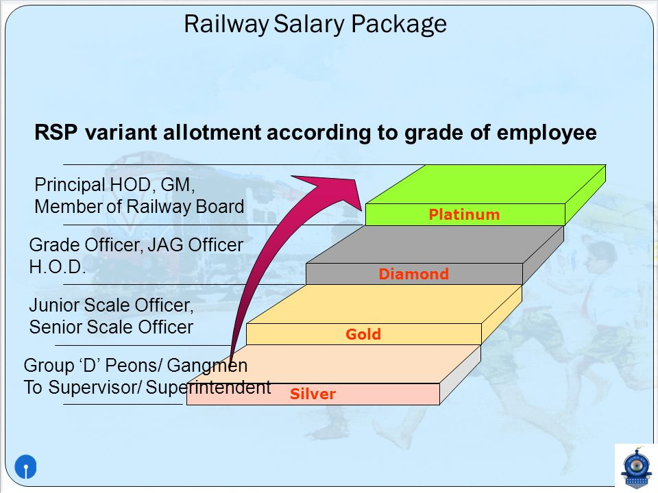 PRESENTATION ON RAILWAY SALARY PACKAGE BY STATE BANK OF