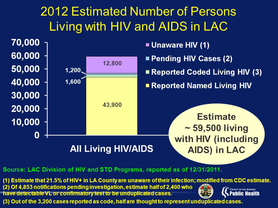 2012 Estimated Number of Persons Living with HIV and AIDS in LAC