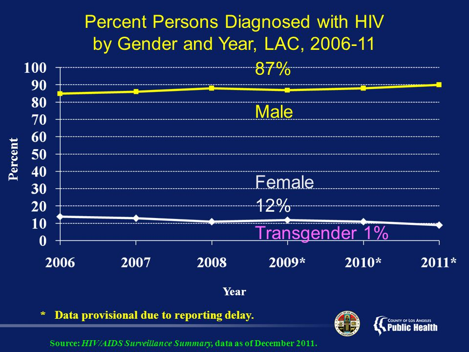 Percent Persons Diagnosed with HIV