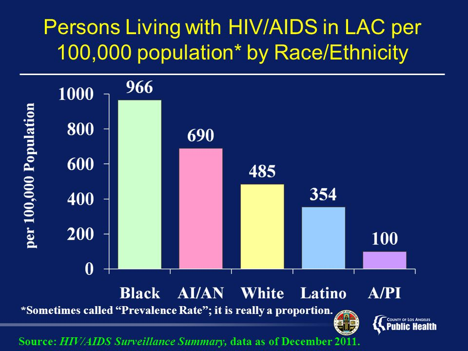 Persons Living with HIV/AIDS in LAC per 100,000 population