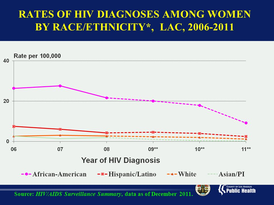 RATES OF HIV DIAGNOSES AMONG WOMEN BY RACE/ETHNICITY*, LAC,