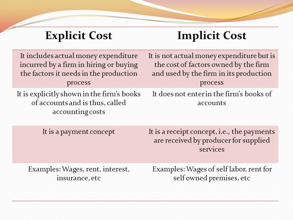 what is explicit cost