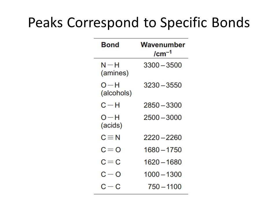 Peaks Correspond to Specific Bonds