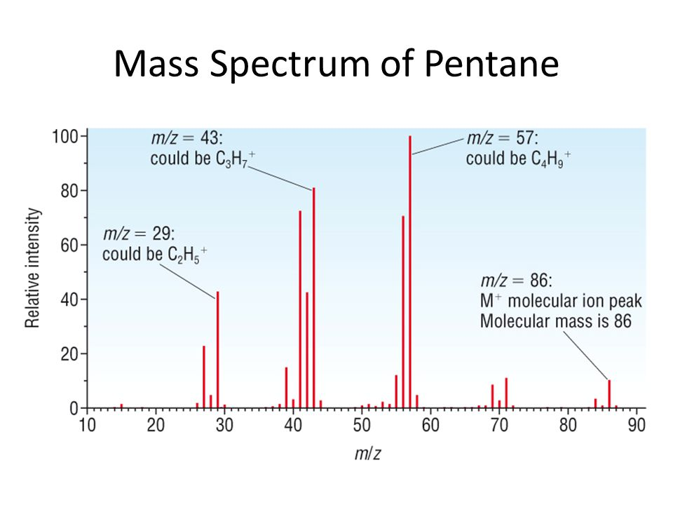 Mass Spectrum of Pentane