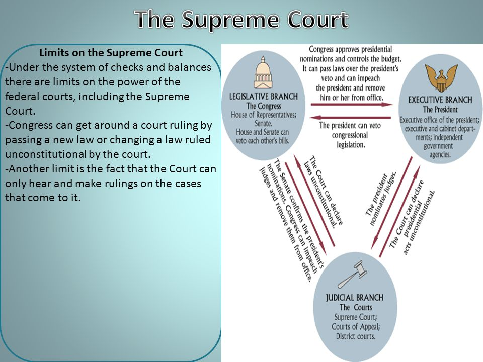 Limits on the Supreme Court