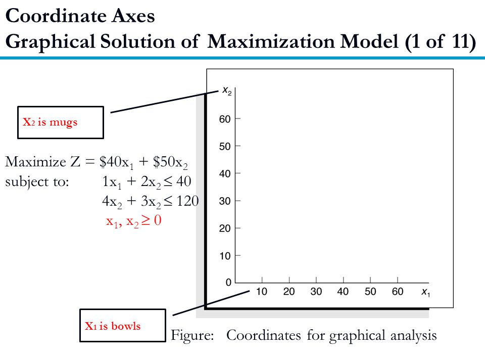 Graphical Solution of Maximization Model (1 of 11)