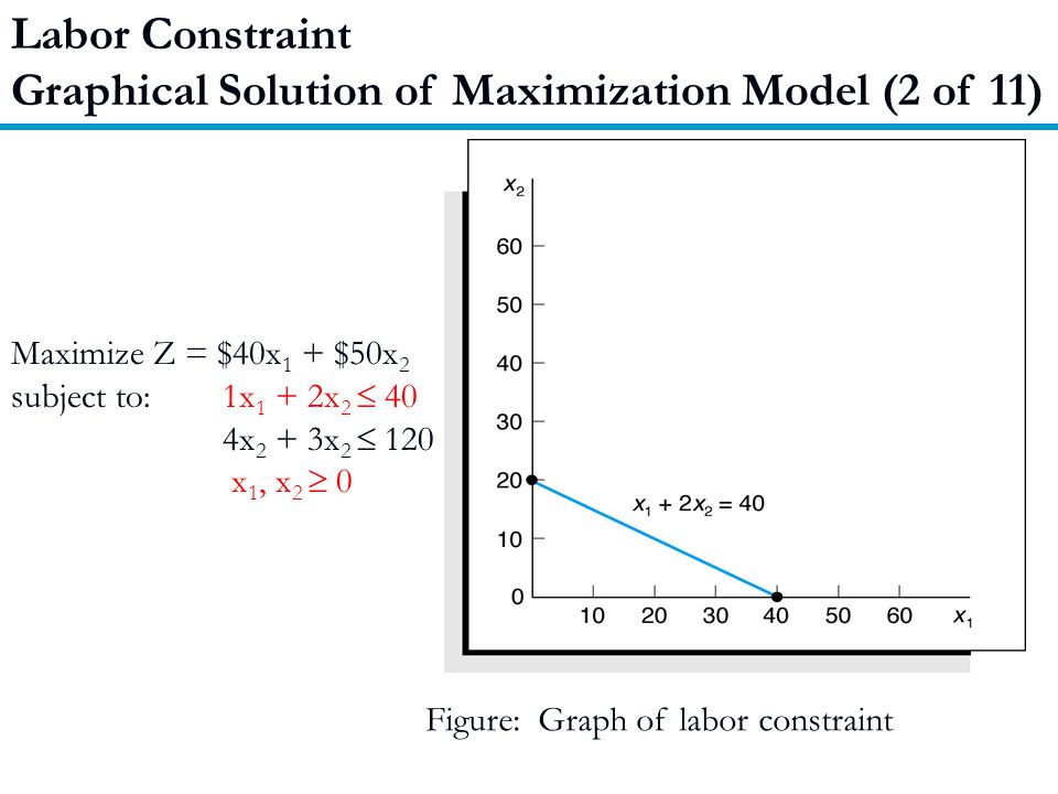 Graphical Solution of Maximization Model (2 of 11)