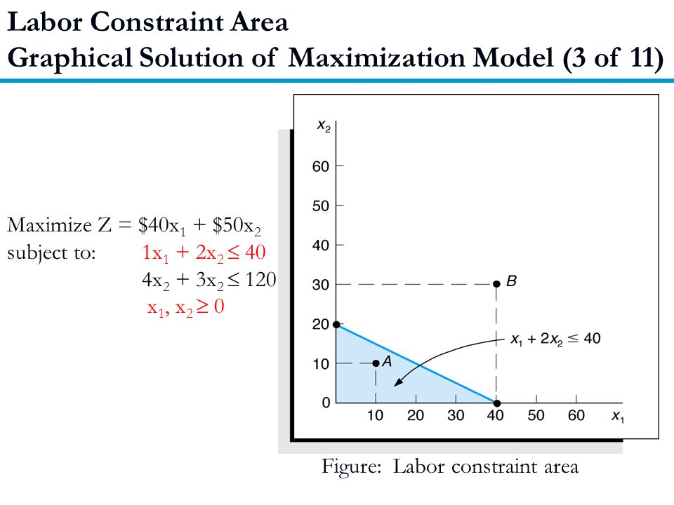 Graphical Solution of Maximization Model (3 of 11)