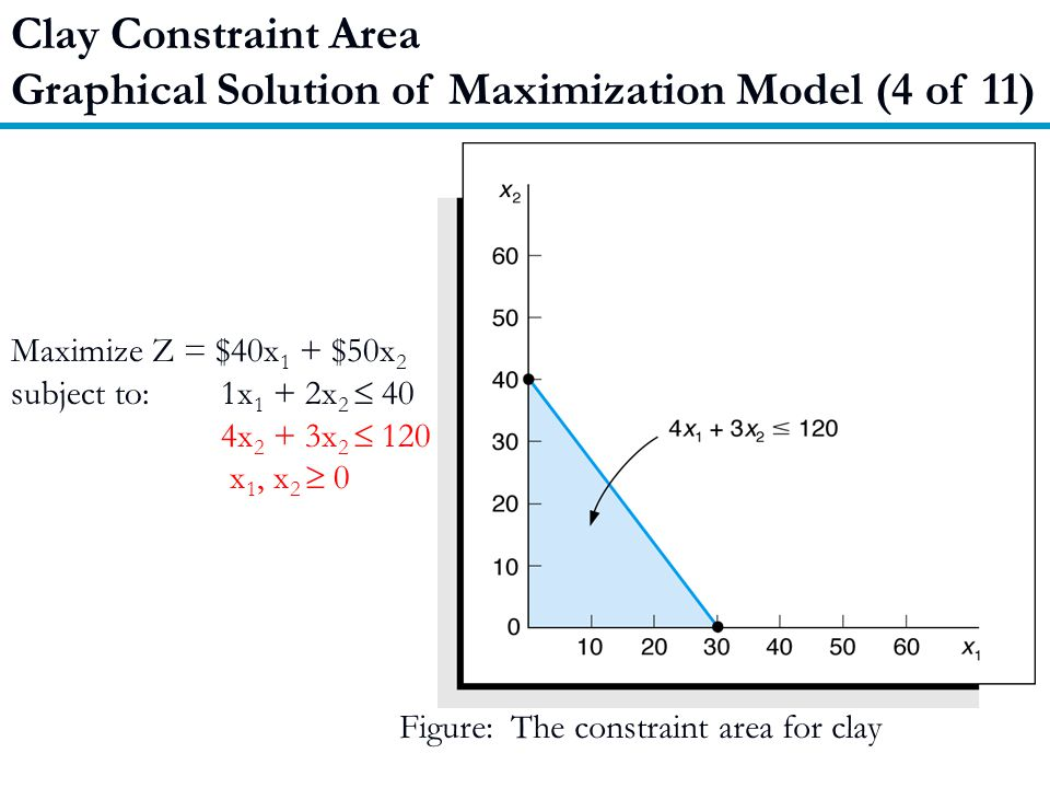 Graphical Solution of Maximization Model (4 of 11)