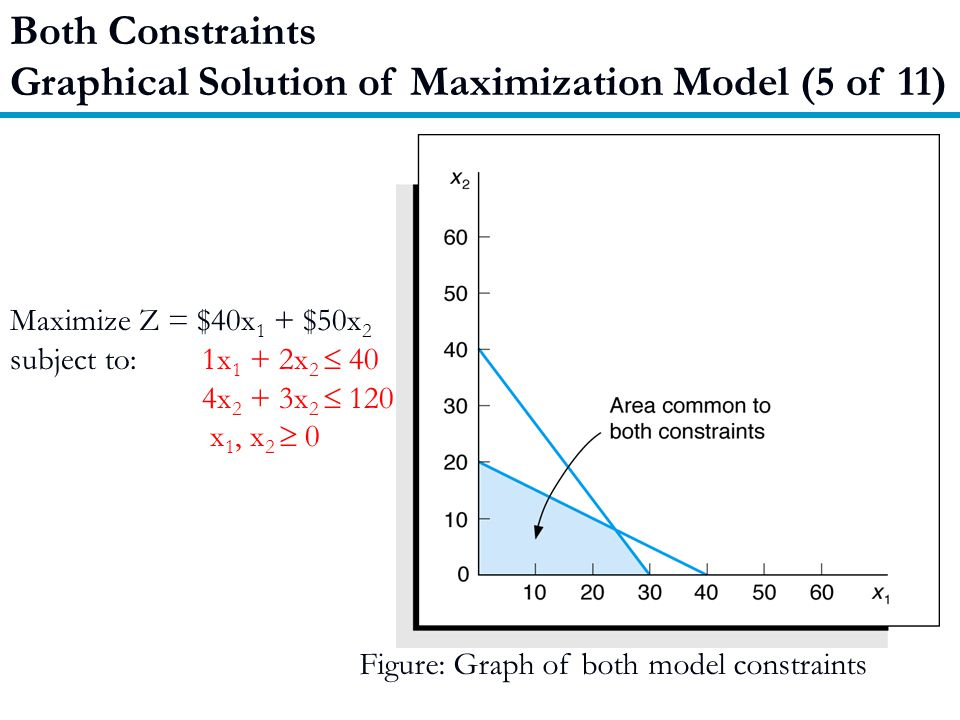 Graphical Solution of Maximization Model (5 of 11)