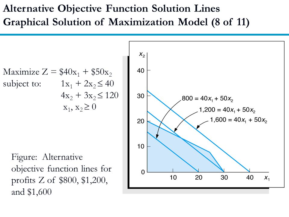 Alternative Objective Function Solution Lines
