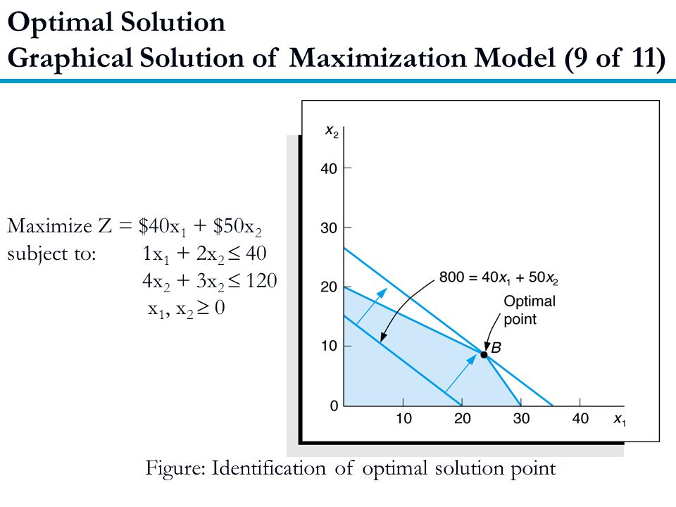 Graphical Solution of Maximization Model (9 of 11)