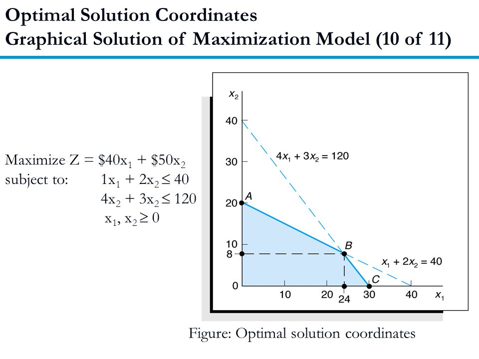 Optimal Solution Coordinates