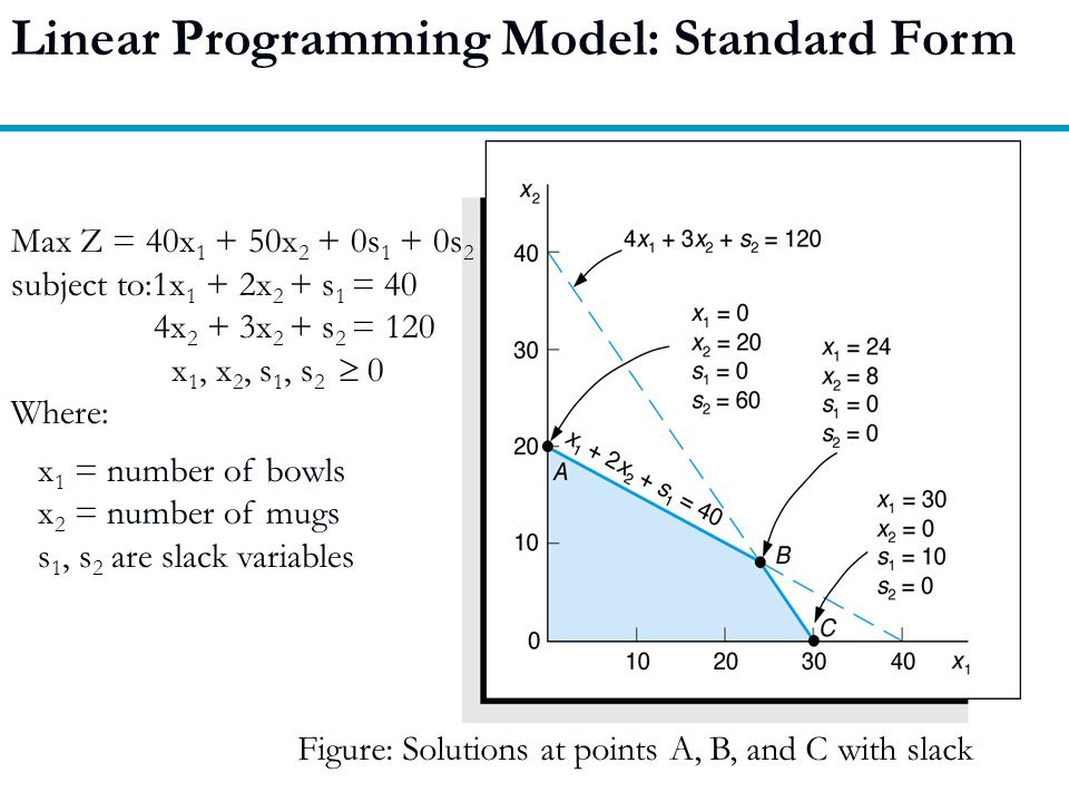 Linear Programming Model: Standard Form