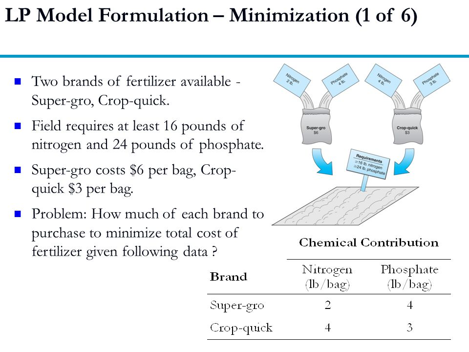 LP Model Formulation – Minimization (1 of 6)