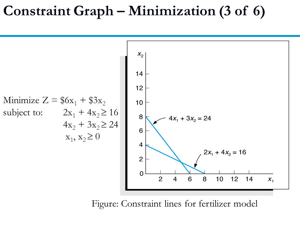 Constraint Graph – Minimization (3 of 6)