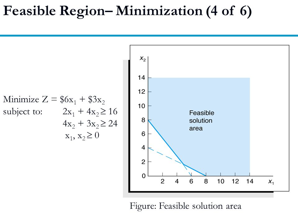 Feasible Region– Minimization (4 of 6)