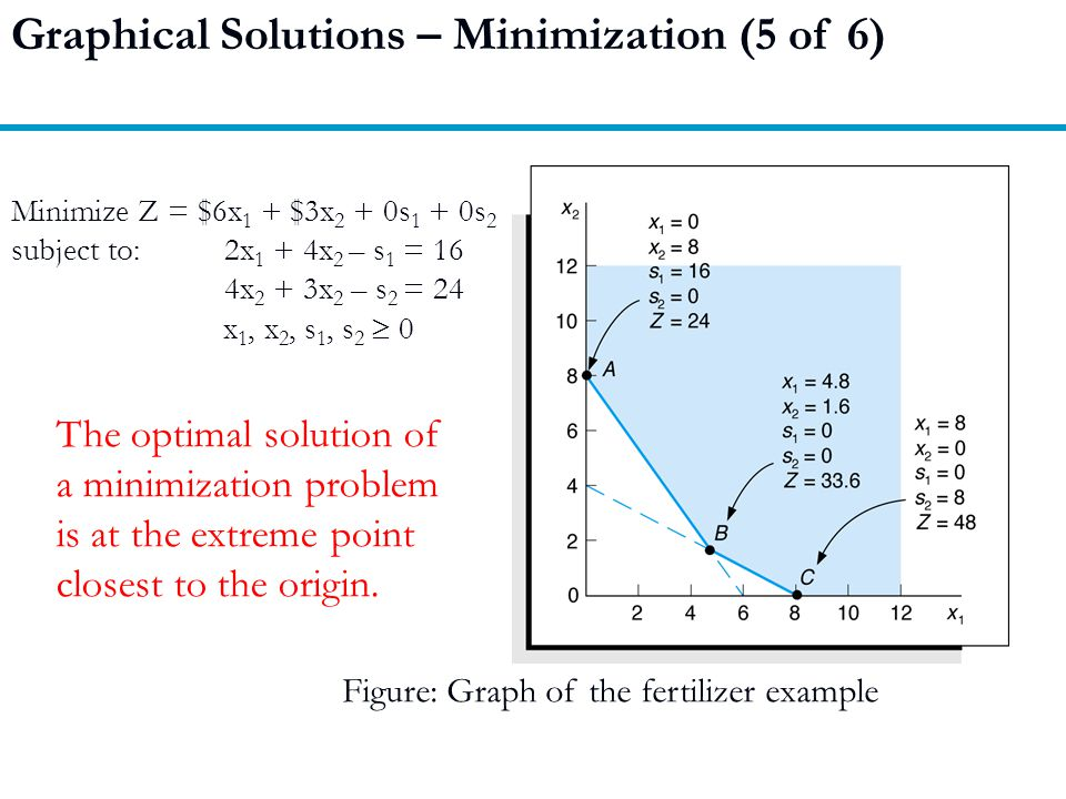 Graphical Solutions – Minimization (5 of 6)