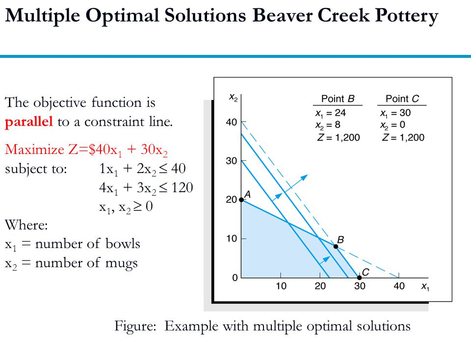 Multiple Optimal Solutions Beaver Creek Pottery