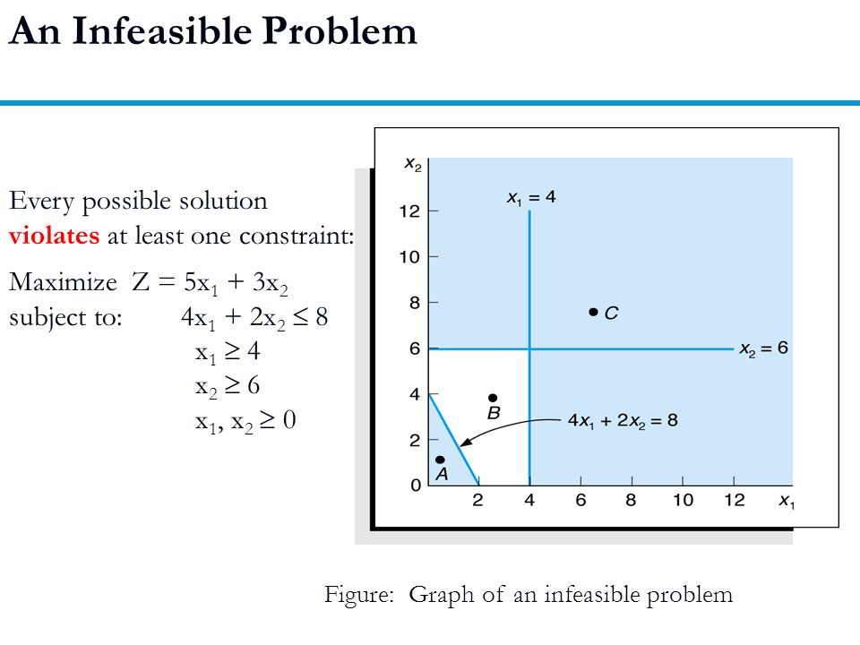 An Infeasible Problem Every possible solution