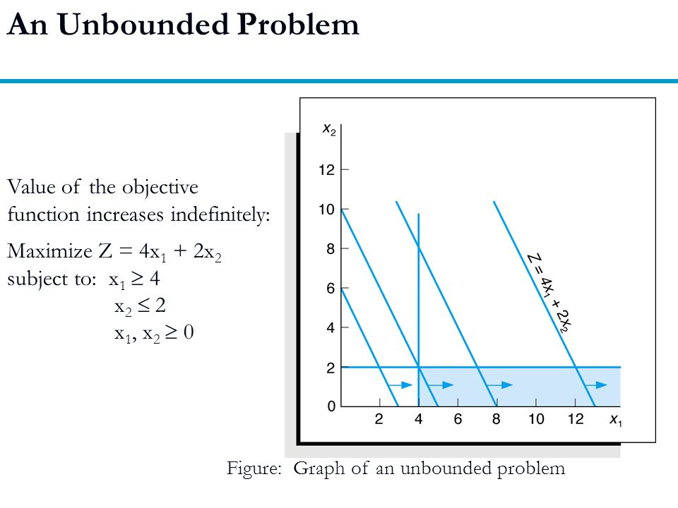 An Unbounded Problem Value of the objective