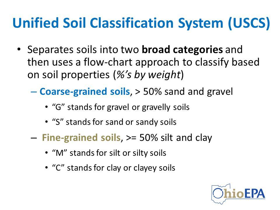 Using Soil Classification Description Data Ppt Video Online Download