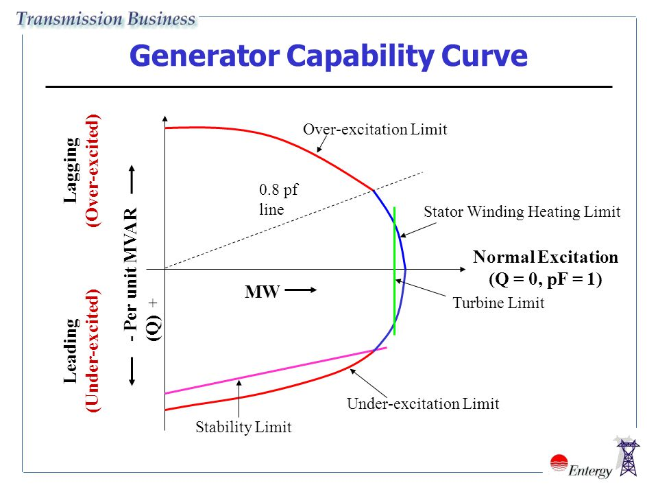 Importance of Reactive Power Management, Voltage Stability