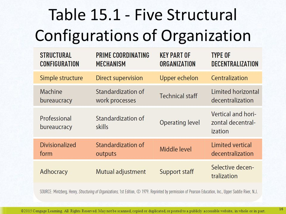 Table Five Structural Configurations of Organization