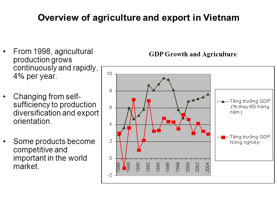 Overview of agriculture and export in Vietnam