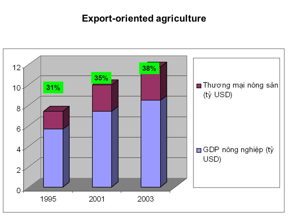Export-oriented agriculture
