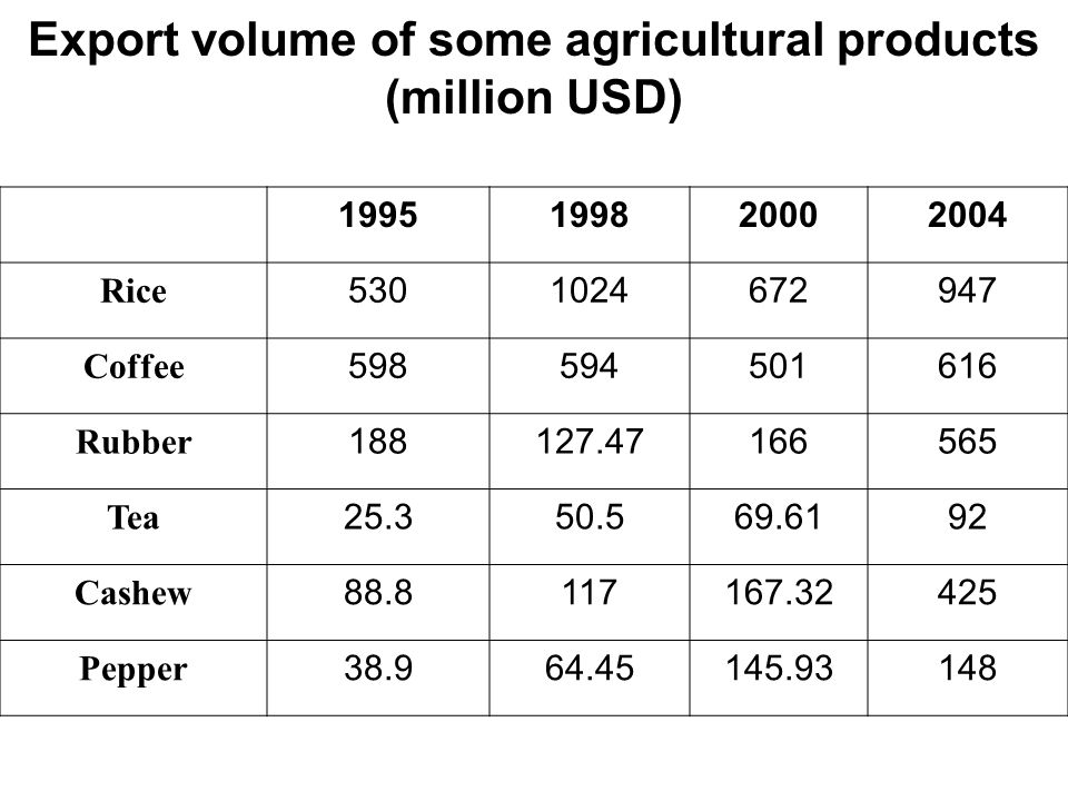 Export volume of some agricultural products (million USD)