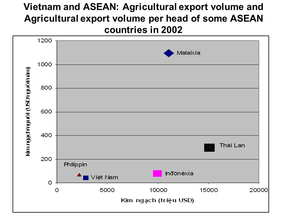 Vietnam and ASEAN: Agricultural export volume and Agricultural export volume per head of some ASEAN countries in 2002