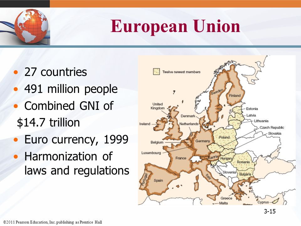 European Union 27 countries 491 million people Combined GNI of