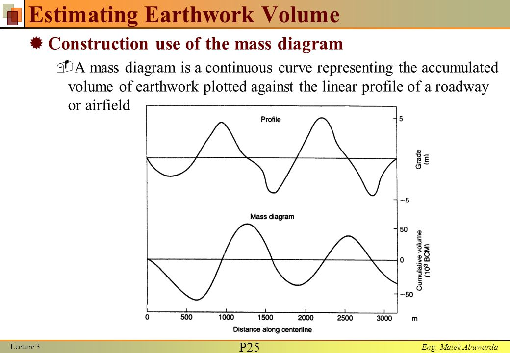 Lecture 3 Earthmoving Materials Ppt Video Online Download